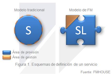 20160330 Proveedores de Facility Management 01 ES