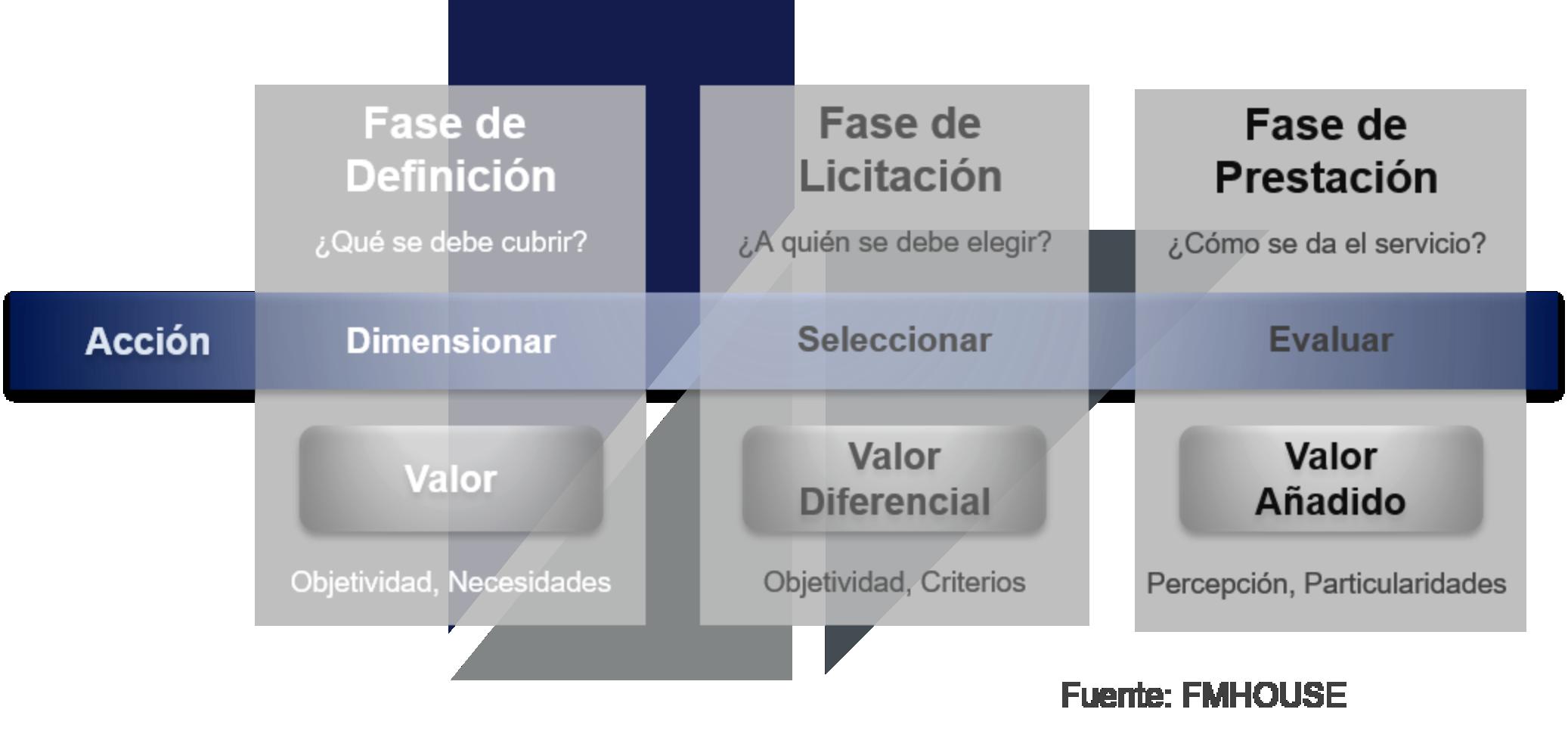 Valor Añadido al Ciclo del Servicio
